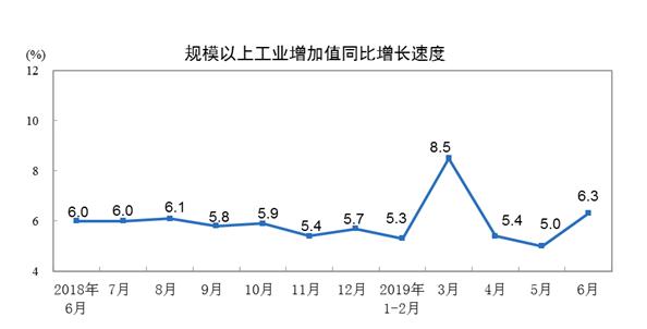 统计局:6月份规模以上工业增加值同比增长6.0%