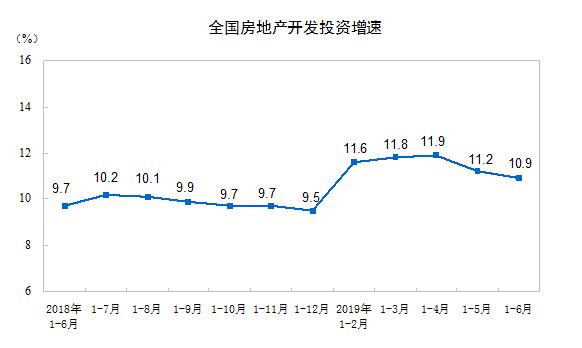 统计局:上半年房地产开发投资61609亿元同比增长10.9%