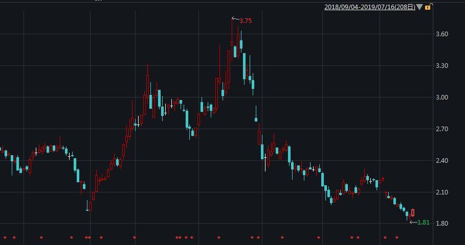股价走势图