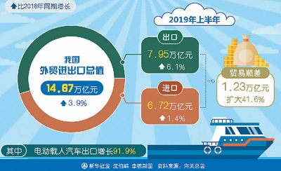 14.67万亿:中国外贸韧性够足!