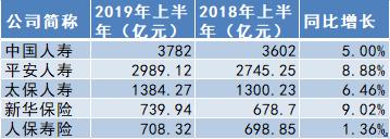 五大A股上市险企上半年保费收入超1.4万亿 环比增长17.51%