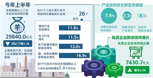 上半年工业企业财务数据发布消费品制造业利润增长较快