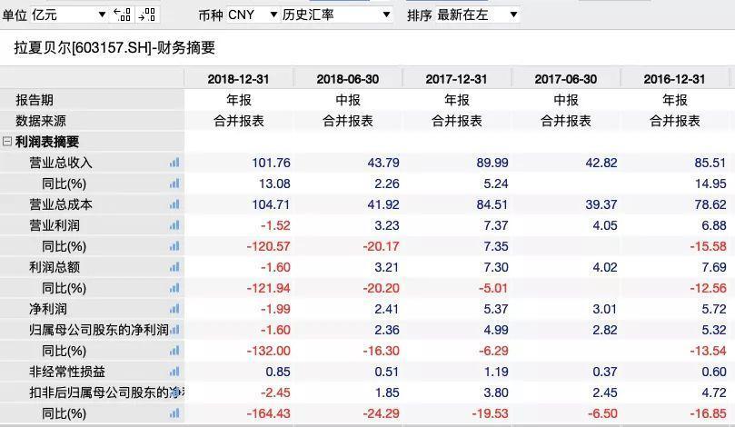 """拉夏贝尔突然宣布""""爆仓""""!""""中国版ZARA""""彻底凉了?"""