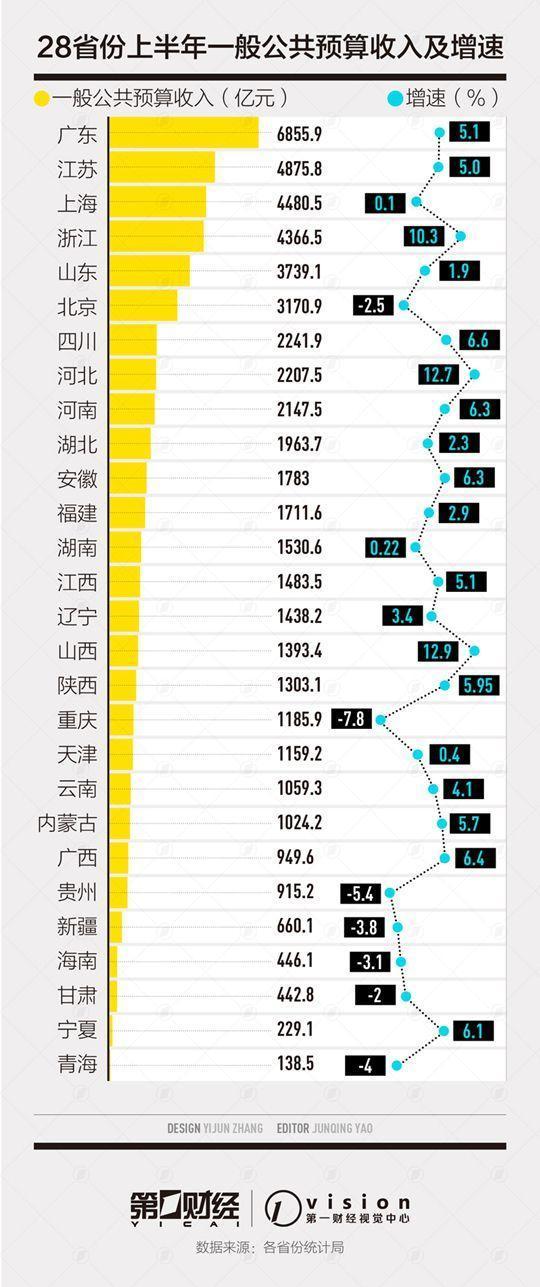 地方半年财收盘点 广东收入第一 山西增速第一