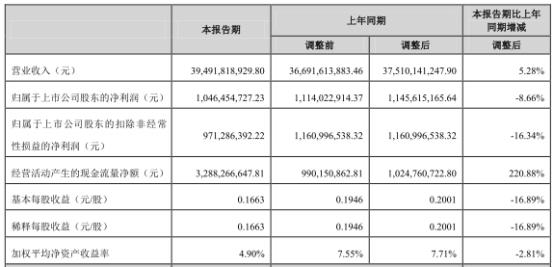荣盛石化2019年上半年净利10.46亿元 同比下降8.6