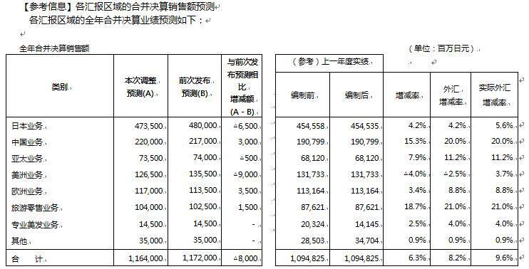 资生堂公布2019上半年财报 中国仍旧是增长引擎