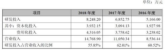 微芯生物季度业绩大跌背后:收入延后确认引市场关注