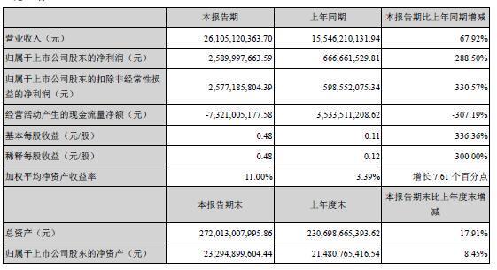 金科股份半年报:净利25.9亿同比增289% 总负债接近2300亿
