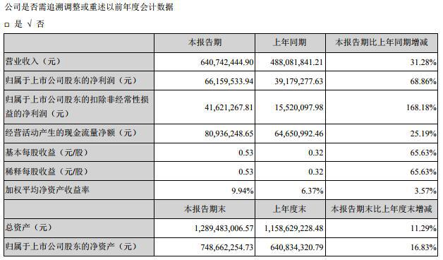 盐津铺子发布2019年半年报:营收6.41亿元 同比增长31.28%