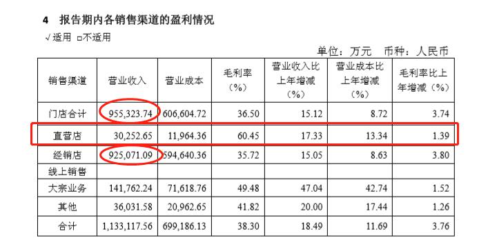 欧派家居频遭投诉 直营店年收入仅占全年门店总收入3.17%