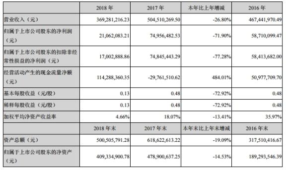 宣亚国际业绩变脸上半年亏损7亿收购致维科技谋破局