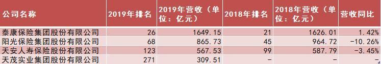 2019中国民营企业500强发布 4家险企入围