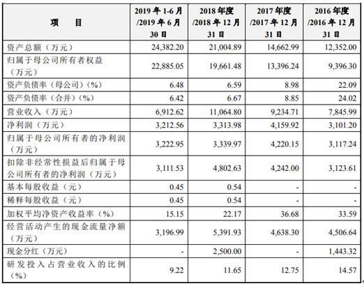 佰仁医疗IPO疑窦重重:毛利率91%显著超同行 子公司成立2年未运营