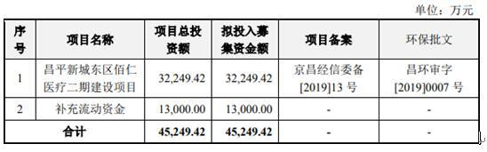 佰仁医疗IPO疑窦重重:毛利率91%远超同行 子公司成立2年未运营