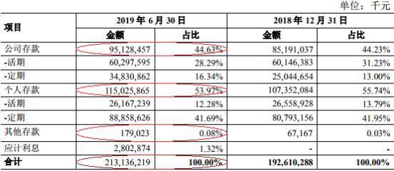 青农商行上半年净利打平信用减值损失 25亿本金涉诉