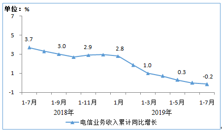 工信部:前7月电信业务收入7787亿元增速持续下滑
