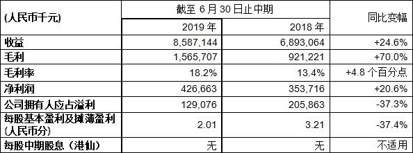 北大资源2019年中期收益同比增长24.6%至85.9亿毛利大升70%至