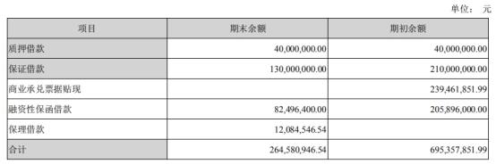 金螳螂上半年现金流为负 应收账款225亿计提坏账22亿