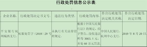 平安银行杭州城西支行违法遭罚 未执行清算管理规定