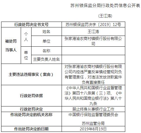 违法放贷 重庆农商行下属银行前董事长等3人终身禁业
