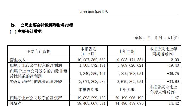 <b>福耀玻璃上半年增收不增利 净利润下滑19%毛利率减少</b>