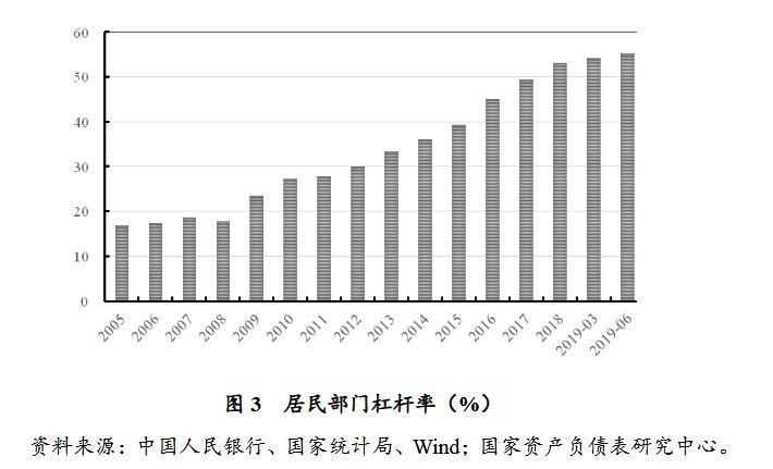 报告称中国二季度杠杆率升0.7个百分点 居民杠杆率攀升