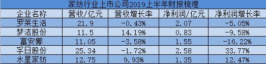 部分家纺公司2019年上半年业绩情况