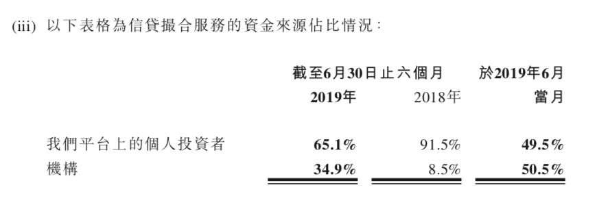 51信用卡2019年H1营收同比增9.8%至14亿 净利同比增12.9%至3.09亿