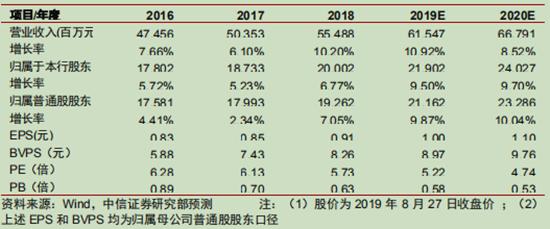 中信证券:北京银行经营平稳零售贡献提升 增持评级