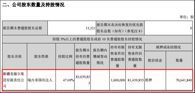 麦趣尔上半年净利降逾四成 实控人李勇股权质押率99.78%面临强制平仓危机