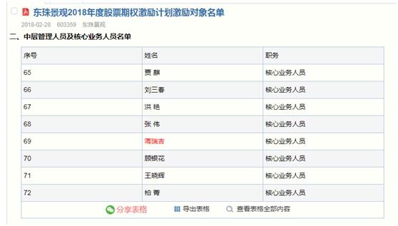 """东珠生态业绩增长术:PPP项目背后暗藏""""猫腻""""?"""