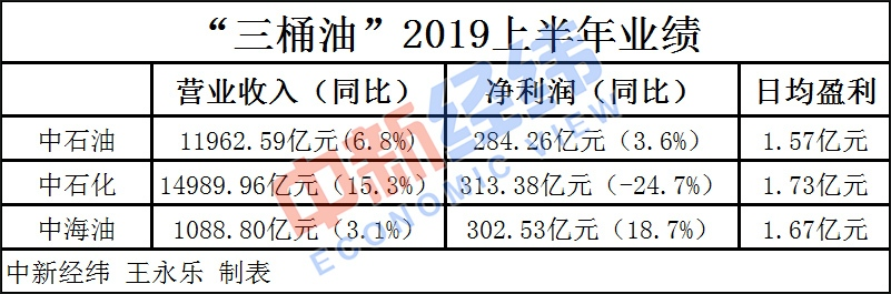 """""""三桶油""""上半年日赚4.97亿 中石化净利独自""""缩水"""""""