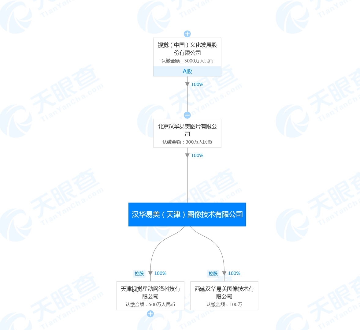 视觉中国版权门后再陷风波 被判侵权赔偿原告21万