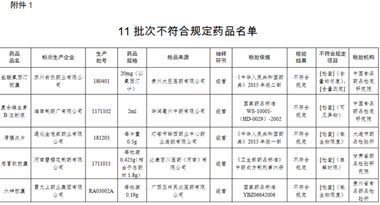 药监局公布11批次不符合规定药品 苏州俞氏药业等企业被点名