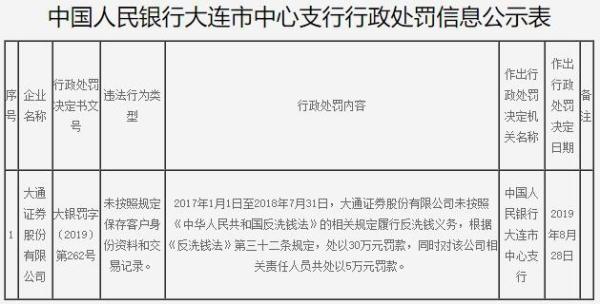 大通证券违法遭罚30万 未按照规定保存客户身份资料
