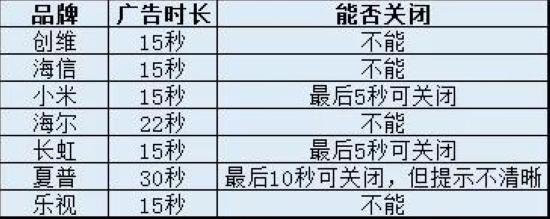 创维等电视强行植入开机广告!江苏消保委将约谈