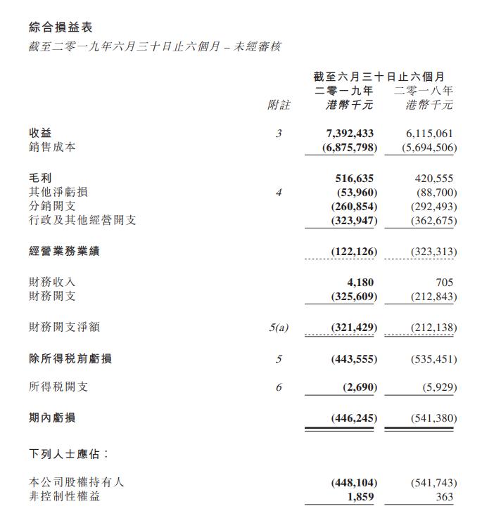 雨润祝义财回归后首份中报公布 亏损收窄债务仍严峻