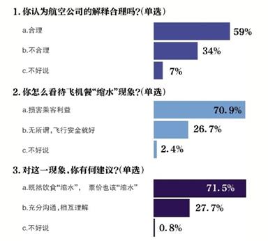 """超七成受访者表示飞机餐""""缩水""""损害乘客利益"""