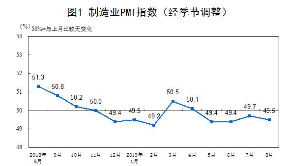 8月份制造业PMI为49.5% 制造业生产总体继续保持扩张