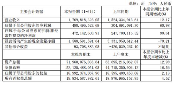 西南证券23亿资管踩雷4宗股票质押 上半年IPO过会0单