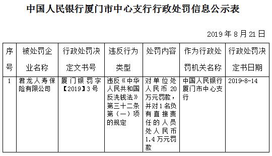 建发集团参股企业君龙人寿违法遭罚 违反反洗钱法