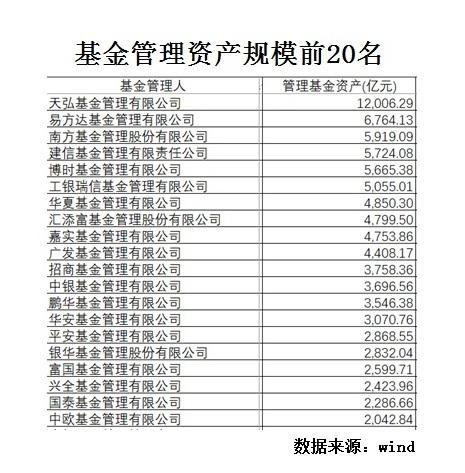 <b>基金半年报:天弘最富 易方达赚钱最多 华宝赚钱最快</b>