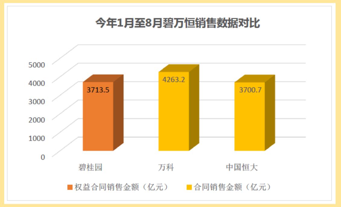 前8个月销售业绩PK 碧万恒哪家强?
