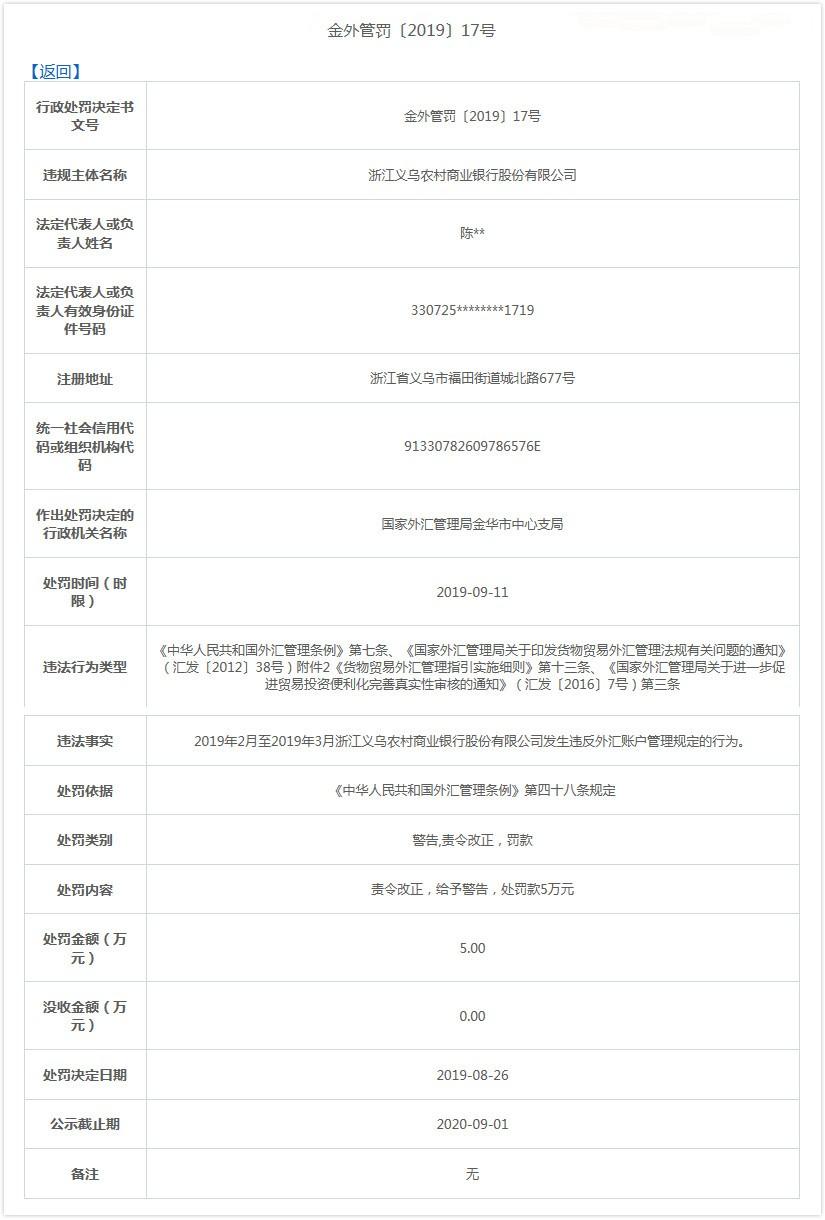 义乌农村商业银行违法遭罚 违反外汇账户管理规定_财经_中国网