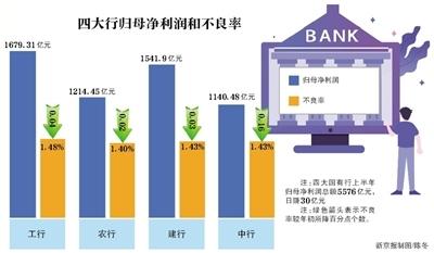 """银行""""中考"""":四大行息差收窄仍日赚30亿 不良率齐降"""