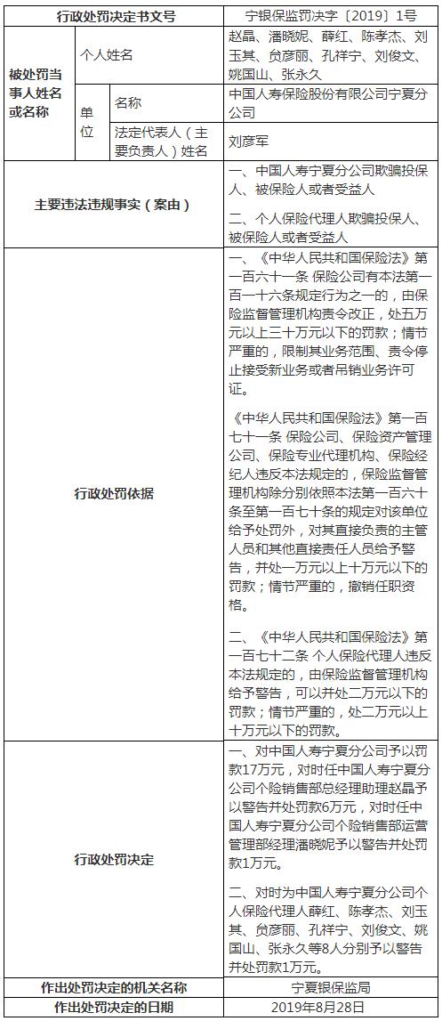 中国人寿宁夏分公司违法欺骗投保人 10人遭警告并罚款