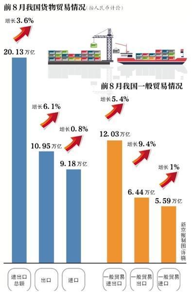 前8月出口同比增6.1%减税降费提升民企活力