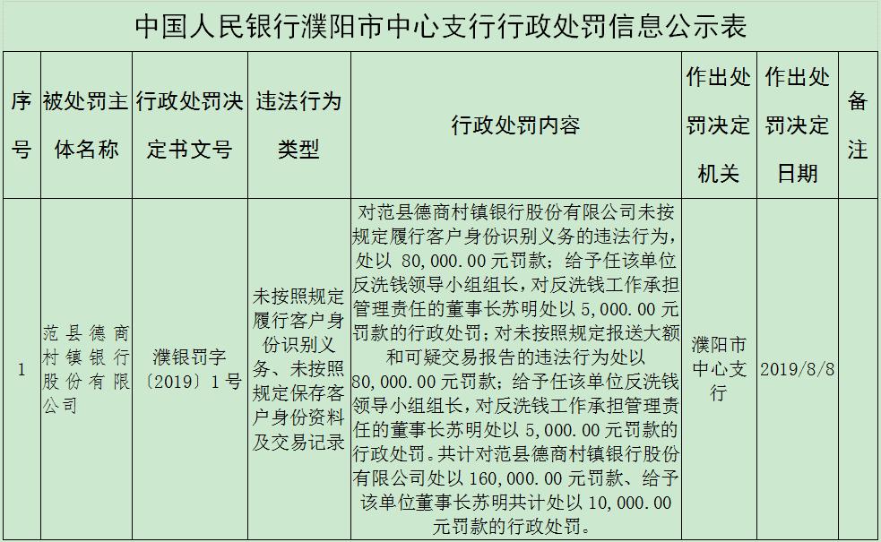 未按规定保存客户资料 范县德商村镇银行2宗违法
