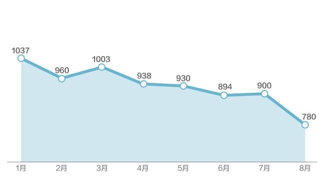 8月网贷行业收益率下降资金净流入连续15个月为负