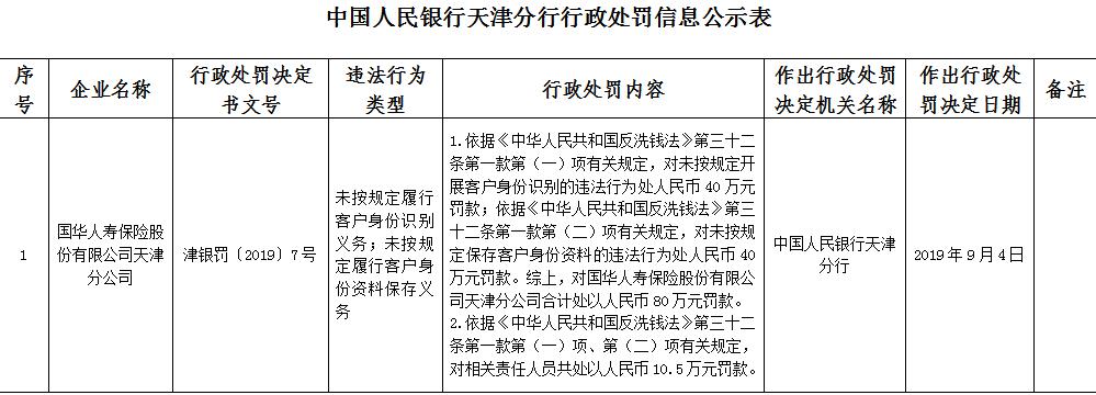 国华人寿天津两宗违法遭罚80万 客户资料保存现漏洞